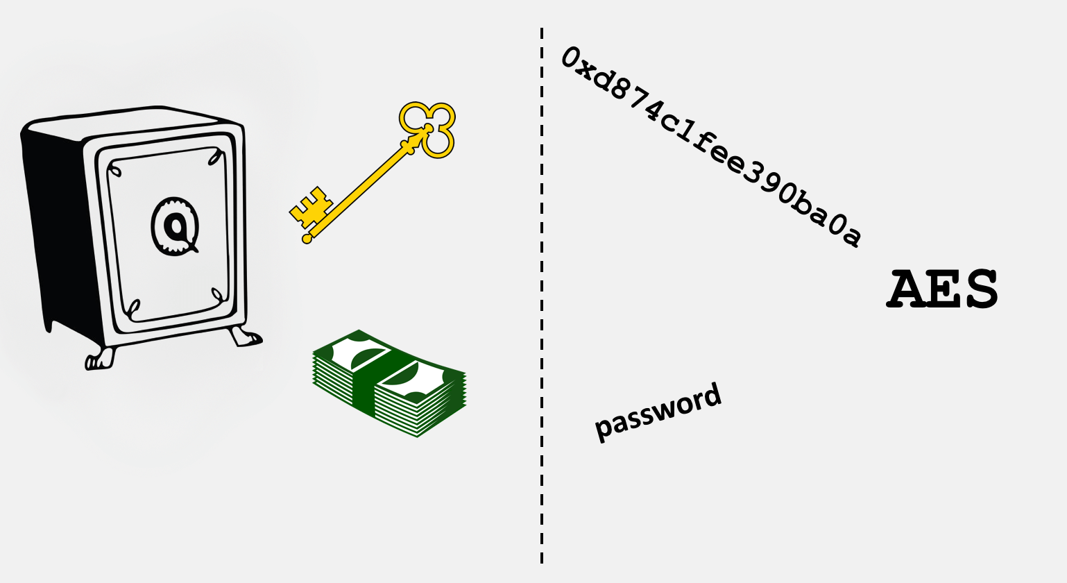 A visual depiction of how a cipher is similar to a safe