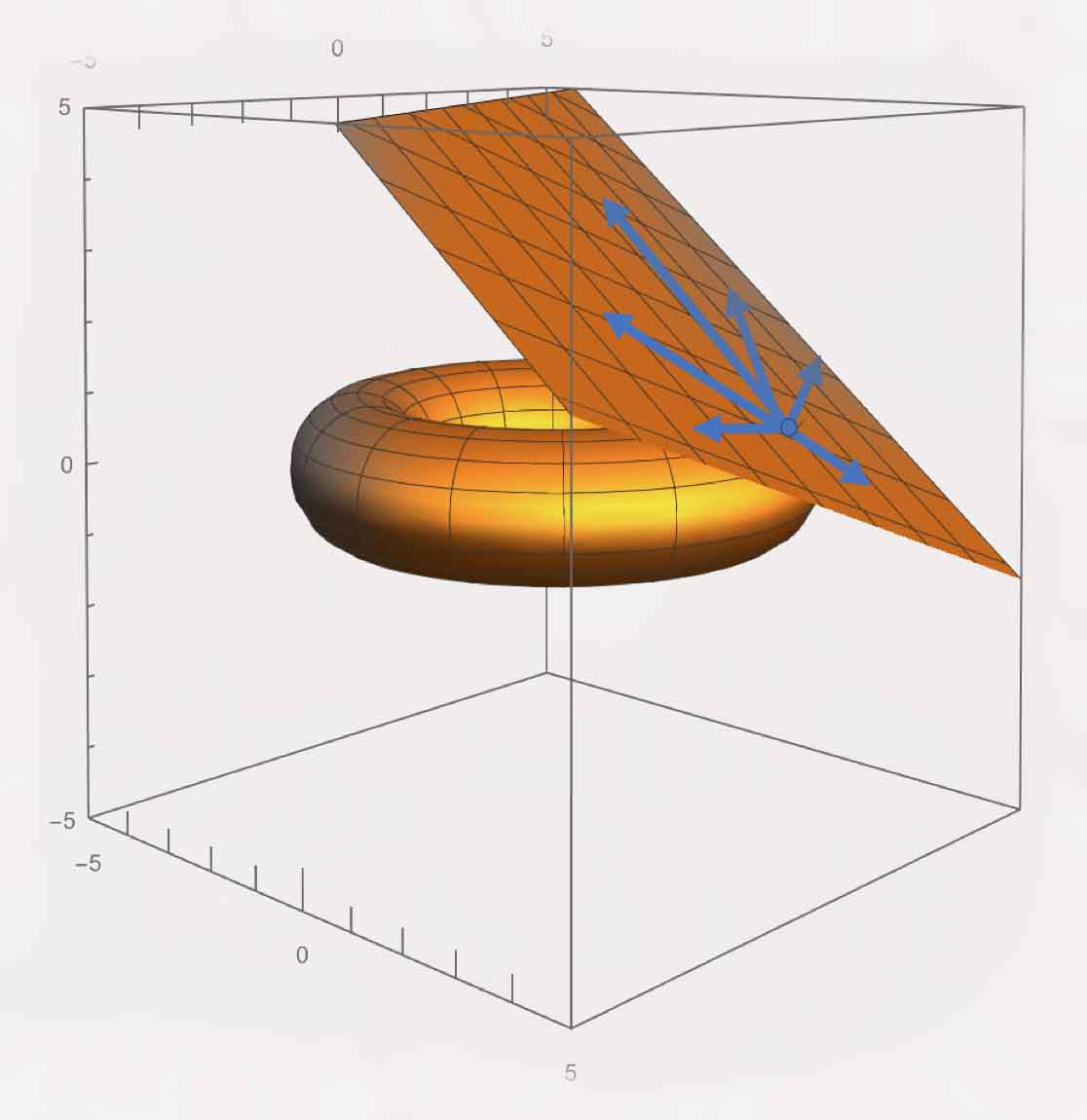 depiction of tangent plane over a sphere